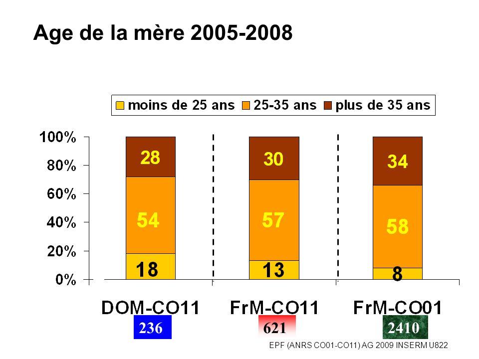 EPF (ANRS CO01-CO11) AG 2009 INSERM U822 Age de la mère 2005-2008 6212362410