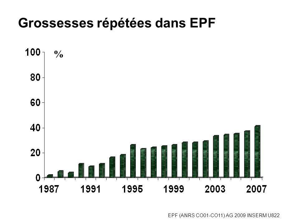 EPF (ANRS CO01-CO11) AG 2009 INSERM U822 Grossesses répétées dans EPF %