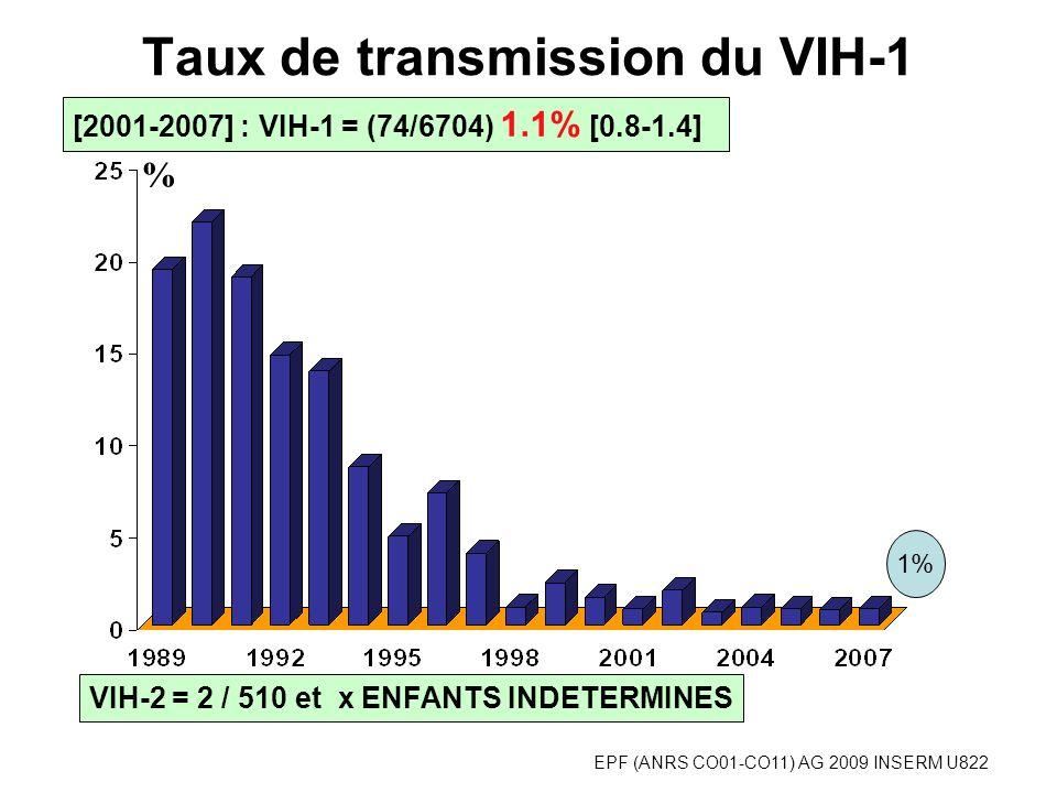EPF (ANRS CO01-CO11) AG 2009 INSERM U822 VIH-2 = 2 / 510 et x ENFANTS INDETERMINES Taux de transmission du VIH-1 [2001-2007] : VIH-1 = (74/6704) 1.1% [0.8-1.4] % 1%
