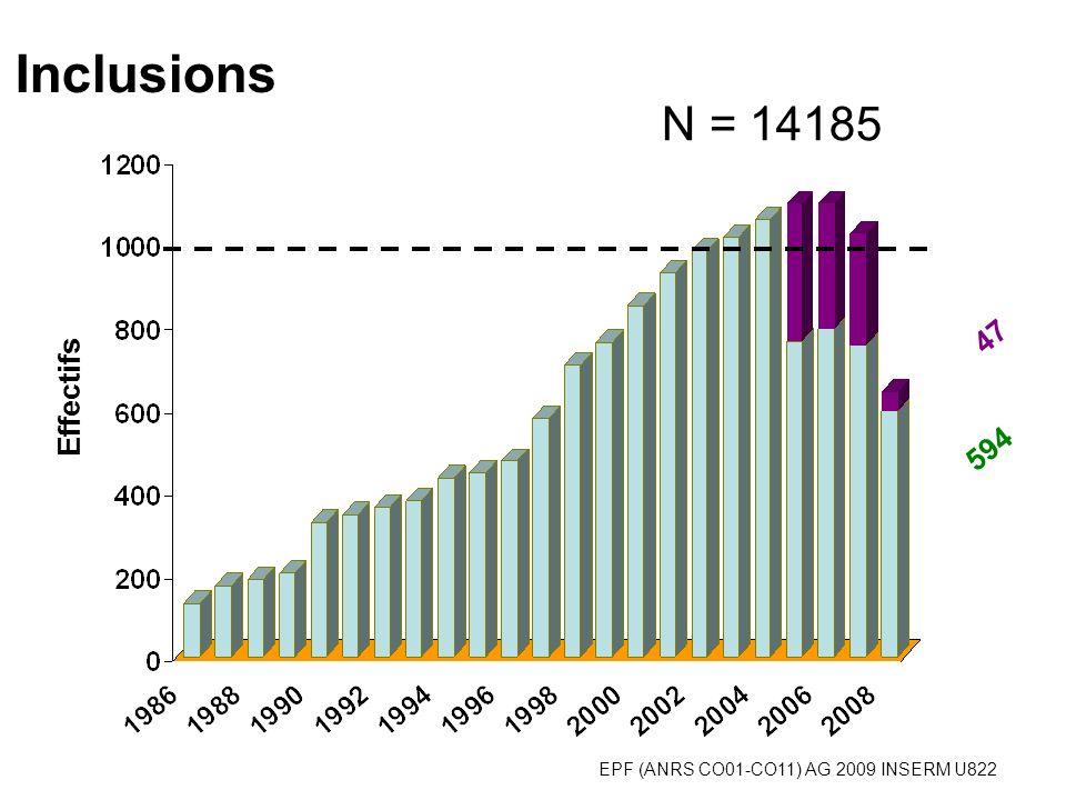 EPF (ANRS CO01-CO11) AG 2009 INSERM U822 N = 14185 Inclusions 594 47 Effectifs