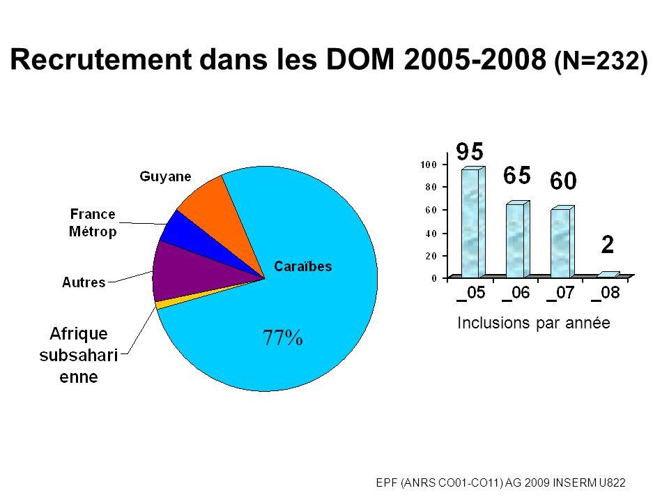 EPF (ANRS CO01-CO11) AG 2009 INSERM U822 Recrutement dans les DOM 2005-2008 (N=232) 77% Inclusions par année