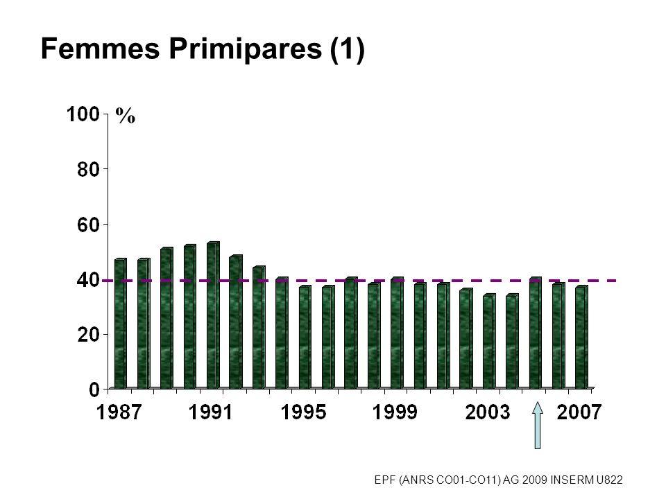 EPF (ANRS CO01-CO11) AG 2009 INSERM U822 % 160/238 405/627 Femmes Primipares en 2005-2008 (2) 686/2410