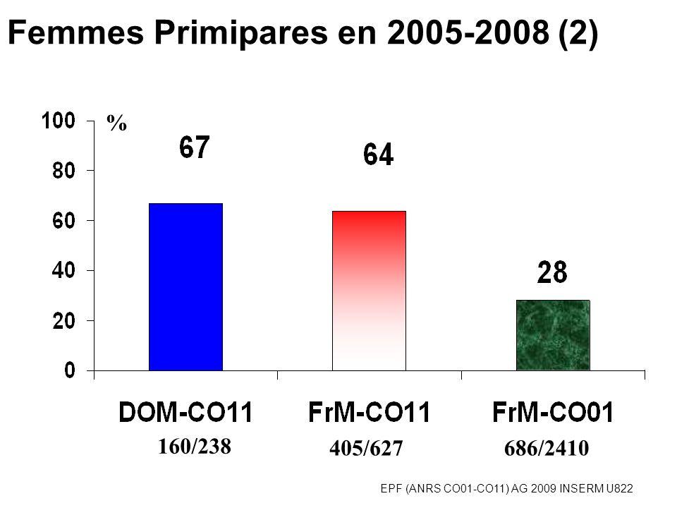 EPF (ANRS CO01-CO11) AG 2009 INSERM U822 % Découverte de la Séropositivité pdt la grossesse(1)