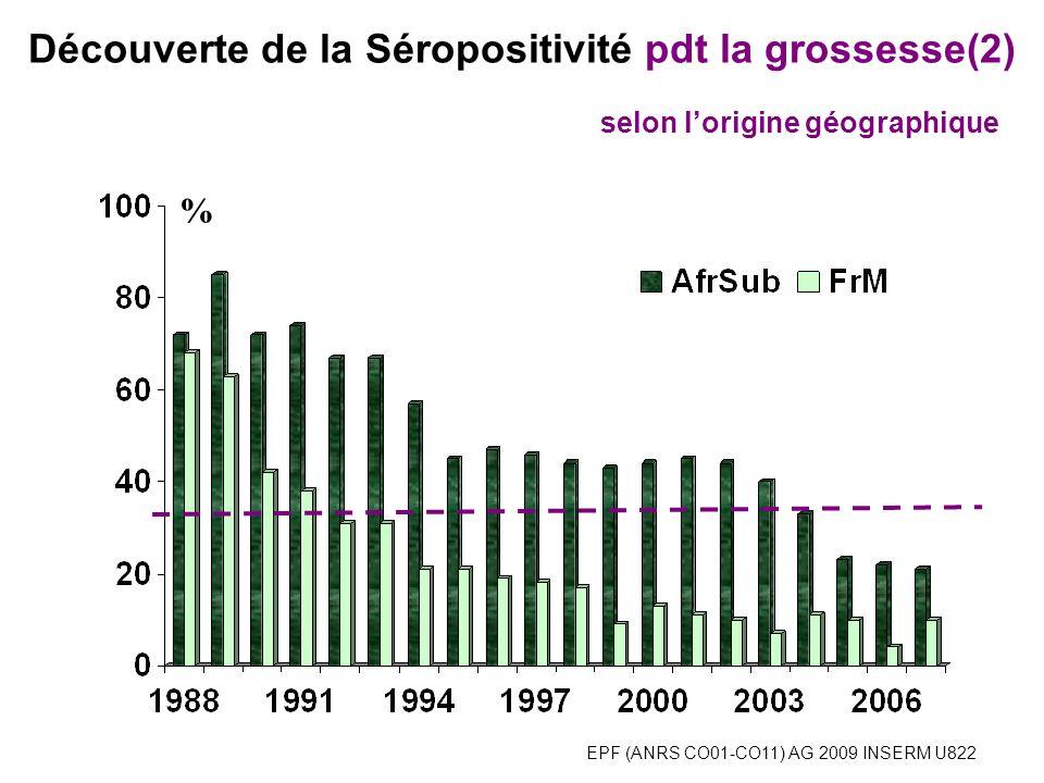 EPF (ANRS CO01-CO11) AG 2009 INSERM U822 % 92/225 156/613 Découverte de la Séropositivité pdt la grossesse 2005-2008 466/2399