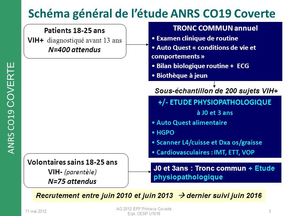 ANRS CO19 COVERTE 11 mai 2012 AG 2012 EPF Primeva Coverte Eq4. CESP U1018 3 Patients 18-25 ans VIH+ diagnostiqué avant 13 ans N=400 attendus +/- ETUDE