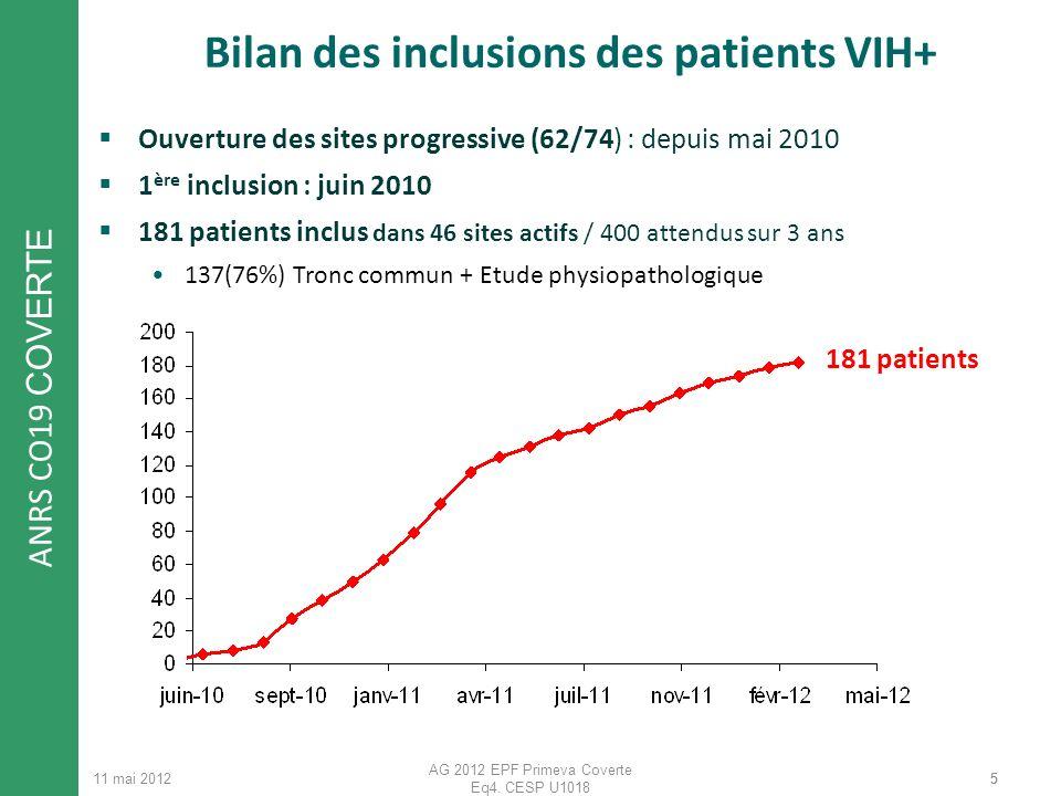 ANRS CO19 COVERTE 11 mai 2012 AG 2012 EPF Primeva Coverte Eq4. CESP U1018 55 Bilan des inclusions des patients VIH+ Ouverture des sites progressive (6
