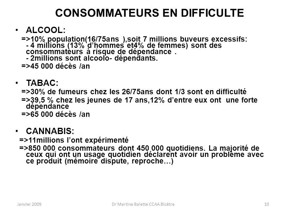 Janvier 2009Dr Martine Balette CCAA Bicêtre10 CONSOMMATEURS EN DIFFICULTE ALCOOL: =>10% population(16/75ans ),soit 7 millions buveurs excessifs: - 4 m