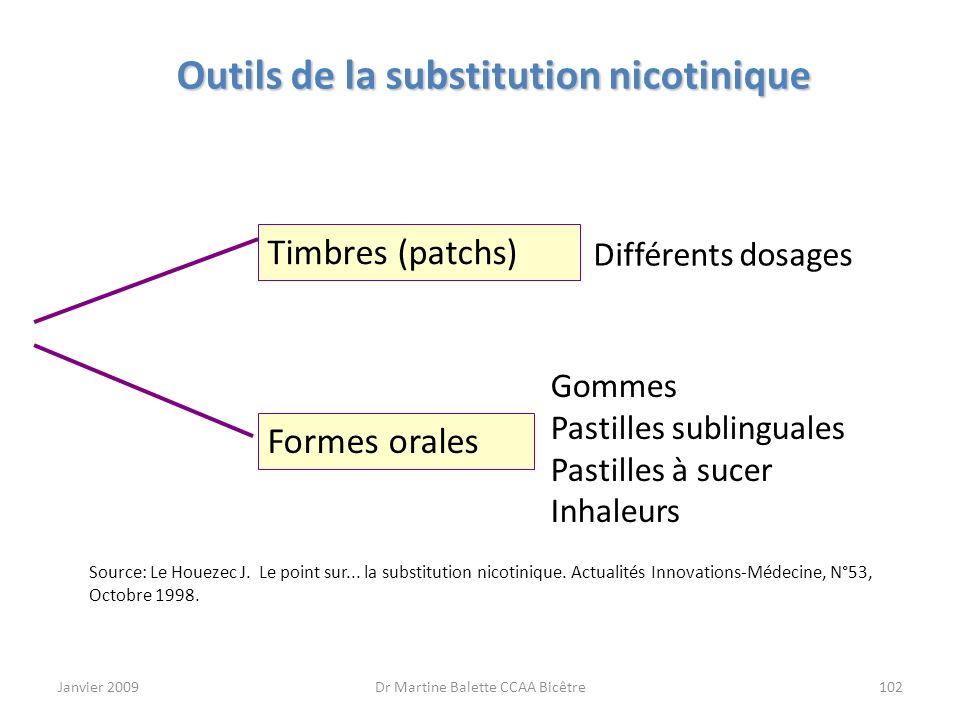 Janvier 2009Dr Martine Balette CCAA Bicêtre102 Outils de la substitution nicotinique Timbres (patchs) Formes orales Différents dosages Gommes Pastille