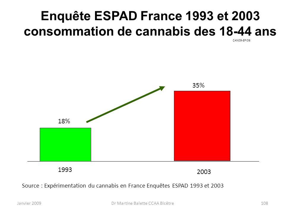 Janvier 2009Dr Martine Balette CCAA Bicêtre108 Enquête ESPAD France 1993 et 2003 consommation de cannabis des 18-44 ans 18% 35% 1993 2003 Source : Exp