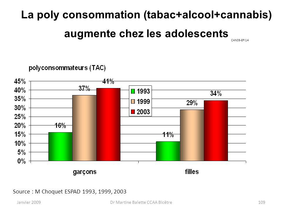Janvier 2009Dr Martine Balette CCAA Bicêtre109 La poly consommation (tabac+alcool+cannabis) augmente chez les adolescents Source : M Choquet ESPAD 199