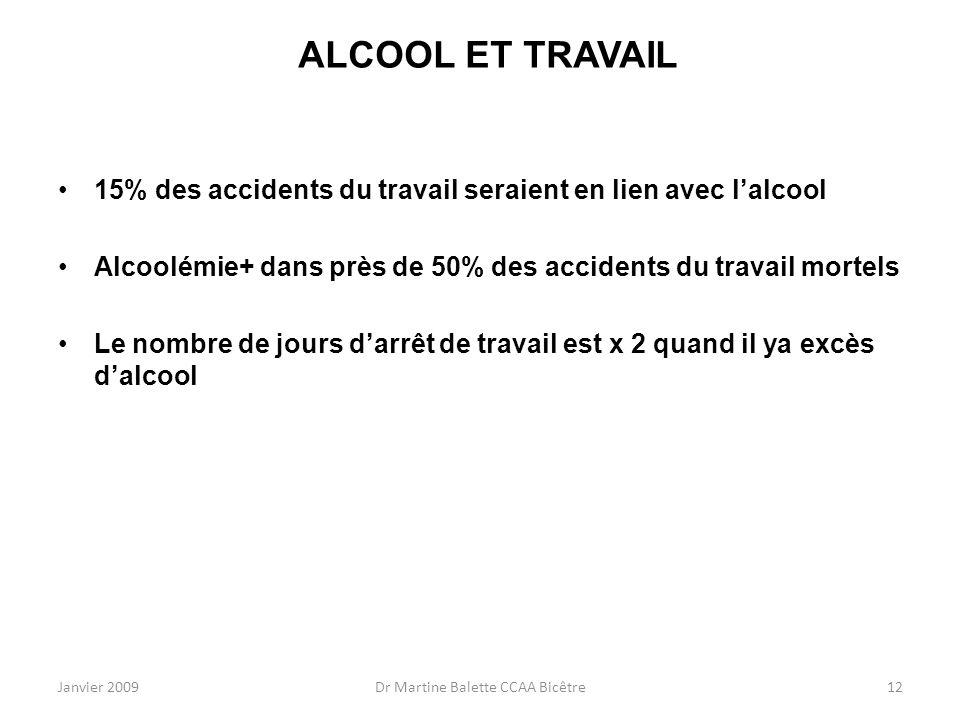 Janvier 2009Dr Martine Balette CCAA Bicêtre12 ALCOOL ET TRAVAIL 15% des accidents du travail seraient en lien avec lalcool Alcoolémie+ dans près de 50