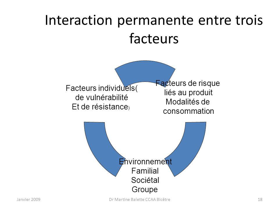 Janvier 2009Dr Martine Balette CCAA Bicêtre18 Interaction permanente entre trois facteurs