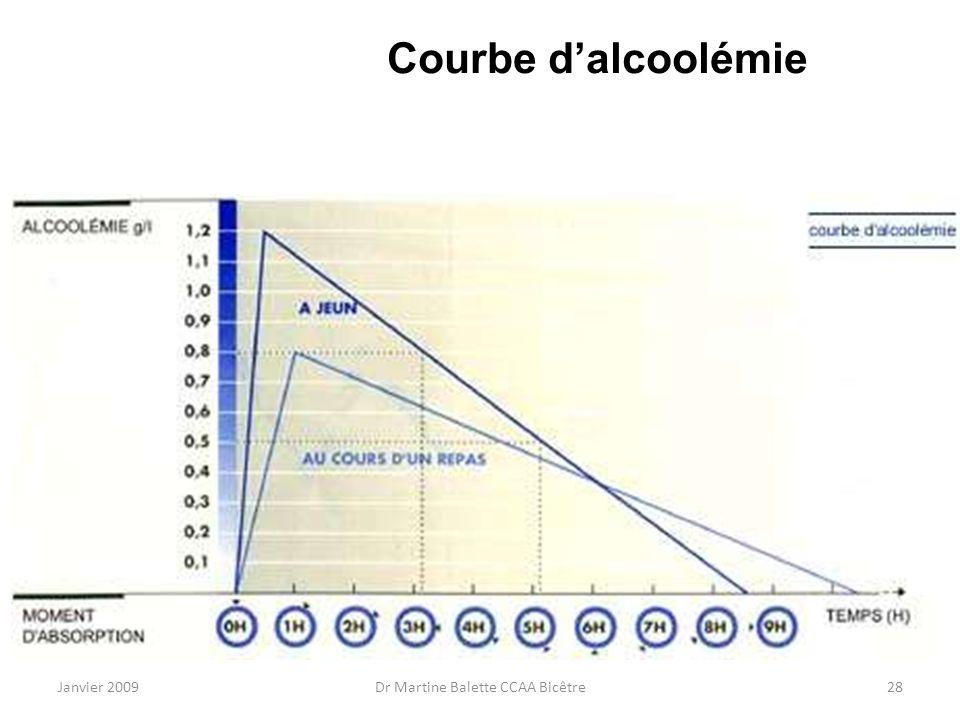 Janvier 2009Dr Martine Balette CCAA Bicêtre28 Courbe dalcoolémie
