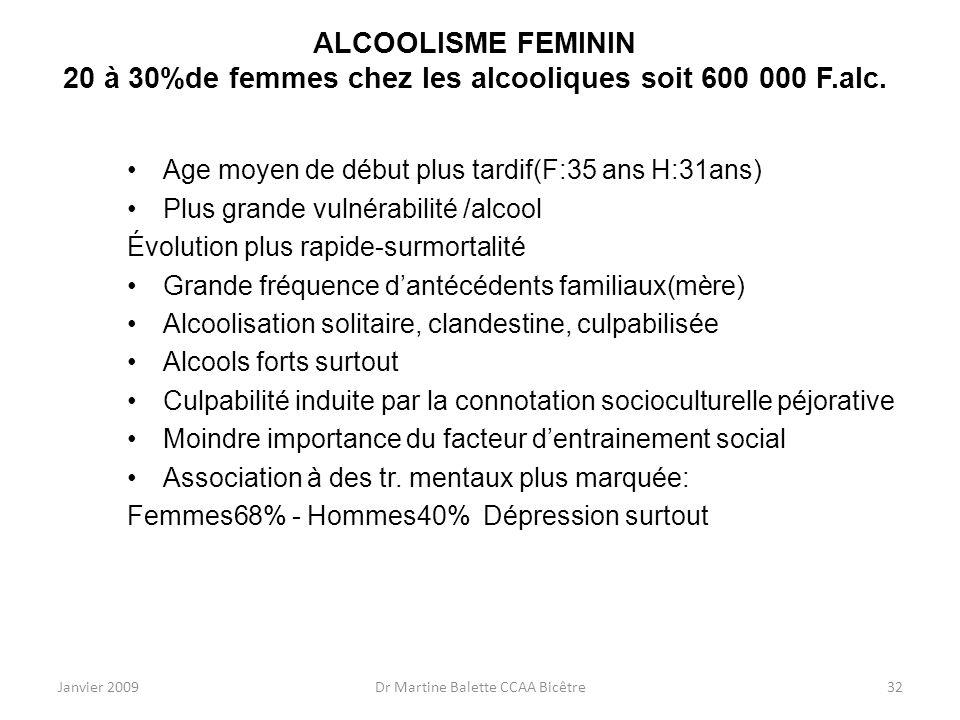 Janvier 2009Dr Martine Balette CCAA Bicêtre32 ALCOOLISME FEMININ 20 à 30%de femmes chez les alcooliques soit 600 000 F.alc. Age moyen de début plus ta