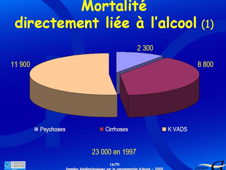 Janvier 2009Dr Martine Balette CCAA Bicêtre6 Nombre de décès attribuables au tabac pour les principales maladies liées au tabac 2 000 56 600 hommes 3 100 femmes 3 515 17 900 13 700 11 000 7 500 4 100 Source : Hill C.