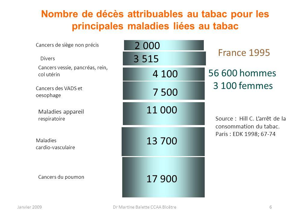 Janvier 2009Dr Martine Balette CCAA Bicêtre6 Nombre de décès attribuables au tabac pour les principales maladies liées au tabac 2 000 56 600 hommes 3