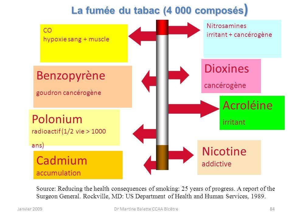 Janvier 2009Dr Martine Balette CCAA Bicêtre84 La fumée du tabac (4 000 composés ) Nitrosamines irritant + cancérogène CO hypoxie sang + muscle Cadmium
