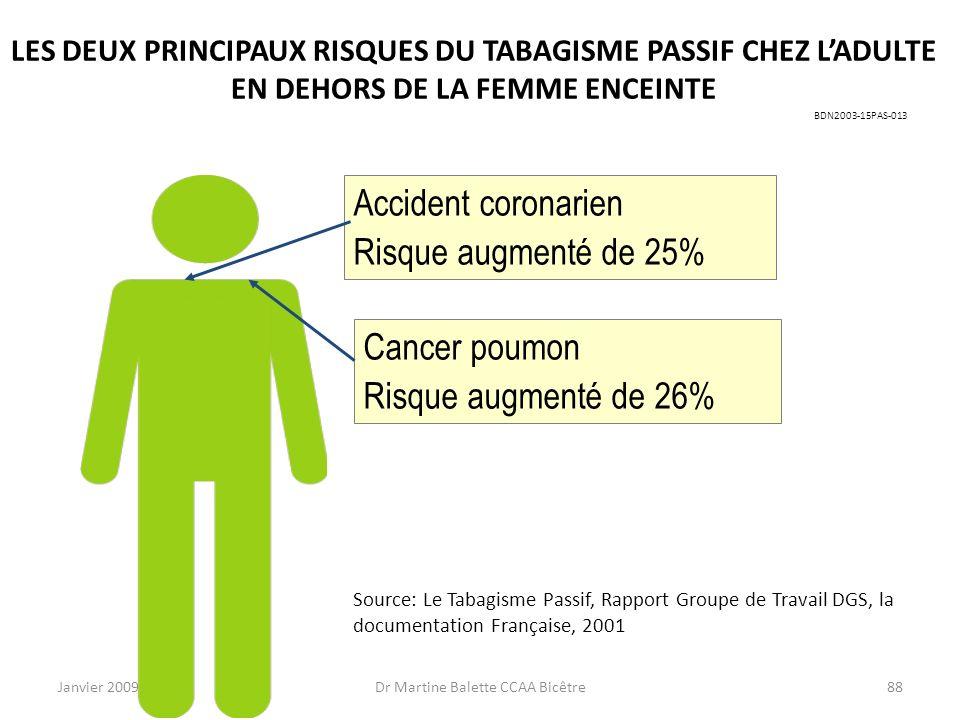 Janvier 2009Dr Martine Balette CCAA Bicêtre88 Cancer poumon Risque augmenté de 26% Accident coronarien Risque augmenté de 25% Source: Le Tabagisme Pas