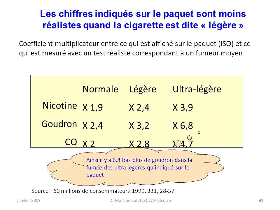 Janvier 2009Dr Martine Balette CCAA Bicêtre92 Les chiffres indiqués sur le paquet sont moins réalistes quand la cigarette est dite « légère » Source :