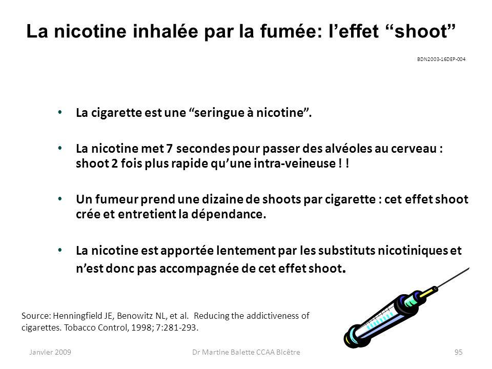 Janvier 2009Dr Martine Balette CCAA Bicêtre95 La nicotine inhalée par la fumée: leffet shoot La cigarette est une seringue à nicotine. La nicotine met