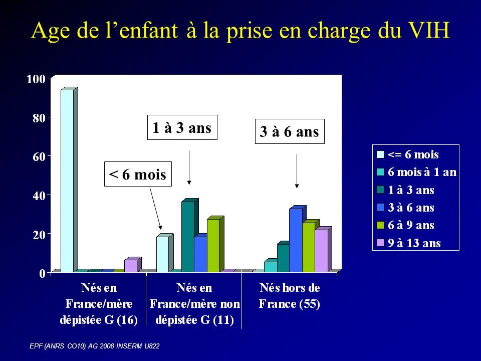 EPF (ANRS CO10) AG 2008 INSERM U822 Age de lenfant à la prise en charge du VIH 3 à 6 ans 1 à 3 ans < 6 mois