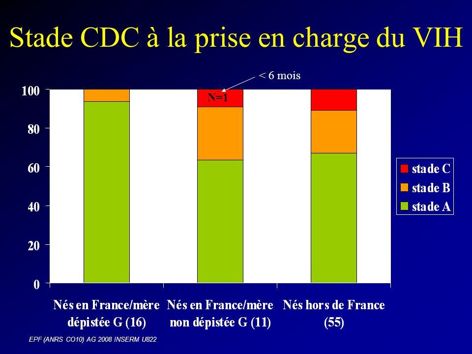 EPF (ANRS CO10) AG 2008 INSERM U822 Stade CDC à la prise en charge du VIH < 6 mois N=1