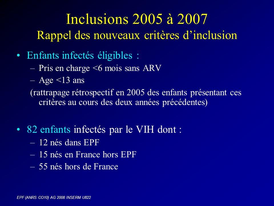 EPF (ANRS CO10) AG 2008 INSERM U822 Inclusions 2005 à 2007 Rappel des nouveaux critères dinclusion Enfants infectés éligibles : –Pris en charge <6 mois sans ARV –Age <13 ans (rattrapage rétrospectif en 2005 des enfants présentant ces critères au cours des deux années précédentes) 82 enfants infectés par le VIH dont : –12 nés dans EPF –15 nés en France hors EPF –55 nés hors de France