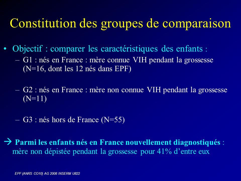 EPF (ANRS CO10) AG 2008 INSERM U822 Constitution des groupes de comparaison Objectif : comparer les caractéristiques des enfants : –G1 : nés en France : mère connue VIH pendant la grossesse (N=16, dont les 12 nés dans EPF) –G2 : nés en France : mère non connue VIH pendant la grossesse (N=11) –G3 : nés hors de France (N=55) Parmi les enfants nés en France nouvellement diagnostiqués : mère non dépistée pendant la grossesse pour 41% dentre eux