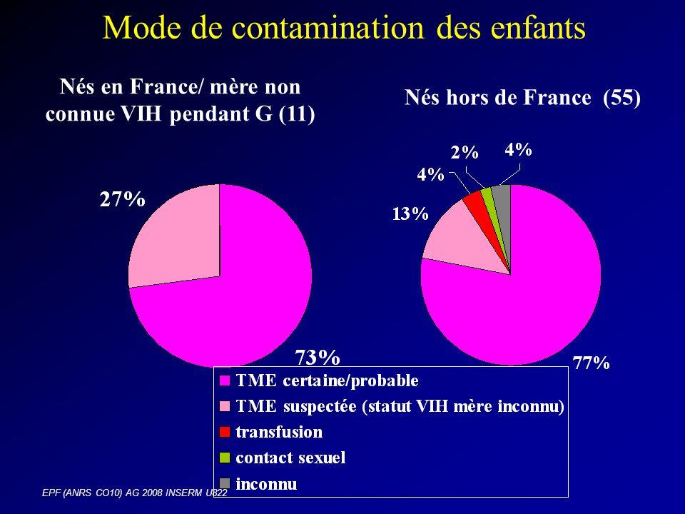 EPF (ANRS CO10) AG 2008 INSERM U822 Mode de contamination des enfants Nés en France/ mère non connue VIH pendant G (11) Nés hors de France (55)
