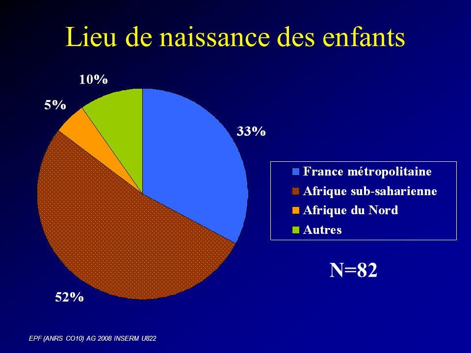EPF (ANRS CO10) AG 2008 INSERM U822 Lieu de naissance des enfants N=82