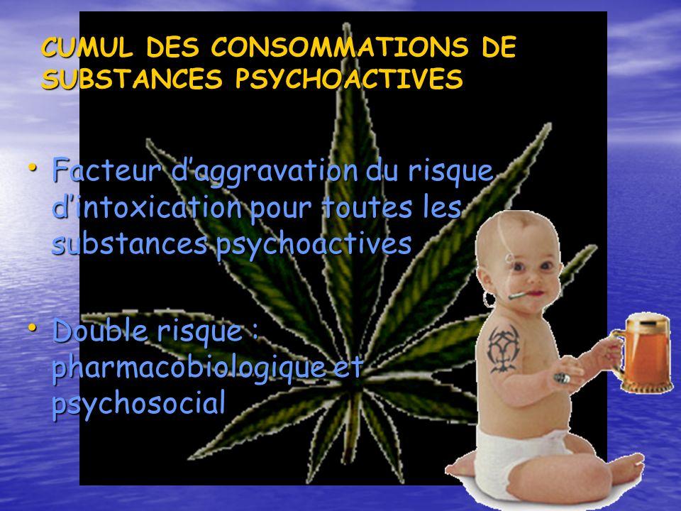 CUMUL DES CONSOMMATIONS DE SUBSTANCES PSYCHOACTIVES Facteur daggravation du risque dintoxication pour toutes les substances psychoactives Facteur dagg