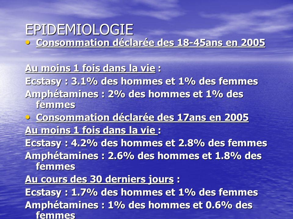 EPIDEMIOLOGIE Consommation déclarée des 18-45ans en 2005 Consommation déclarée des 18-45ans en 2005 Au moins 1 fois dans la vie : Ecstasy : 3.1% des h