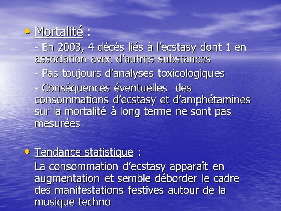 Mortalité : Mortalité : - En 2003, 4 décès liés à lecstasy dont 1 en association avec dautres substances - Pas toujours danalyses toxicologiques - Con
