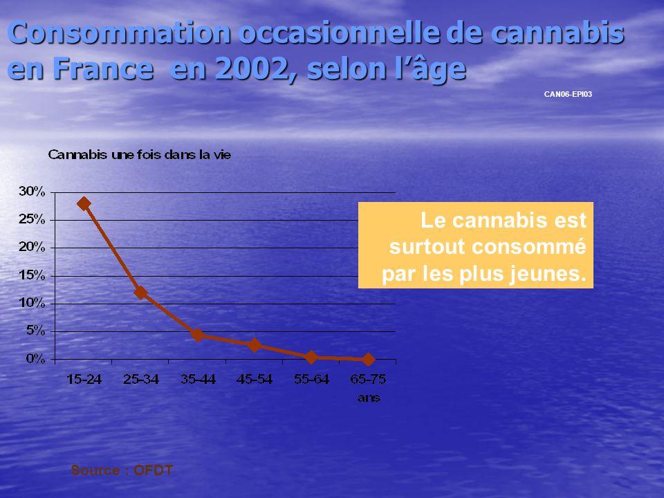 Consommation occasionnelle de cannabis en France en 2002, selon lâge Le cannabis est surtout consommé par les plus jeunes. CAN06-EPI03 Source : OFDT