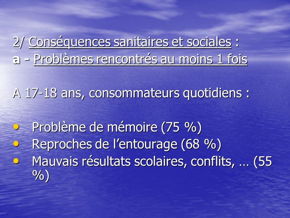 2/ Conséquences sanitaires et sociales : a - Problèmes rencontrés au moins 1 fois A 17-18 ans, consommateurs quotidiens : Problème de mémoire (75 %) P