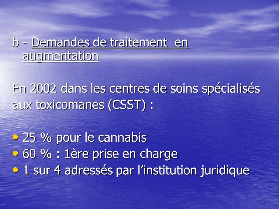 b - Demandes de traitement en augmentation En 2002 dans les centres de soins spécialisés aux toxicomanes (CSST) : 25 % pour le cannabis 25 % pour le c