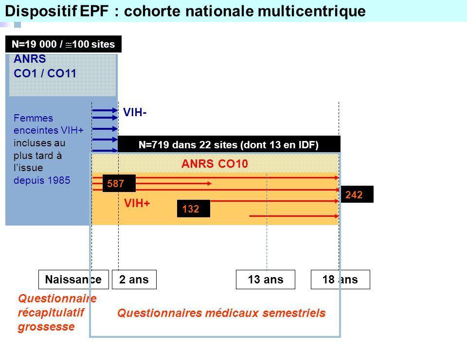 Naissance18 ans13 ans2 ans ANRS CO1 / CO11 VIH- ANRS CO10 N=719 dans 22 sites (dont 13 en IDF) 242 VIH+ Questionnaires médicaux semestriels Femmes enc