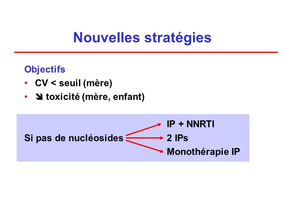 Nouvelles stratégies Objectifs CV < seuil (mère) toxicité (mère, enfant) IP + NNRTI Si pas de nucléosides2 IPs Monothérapie IP