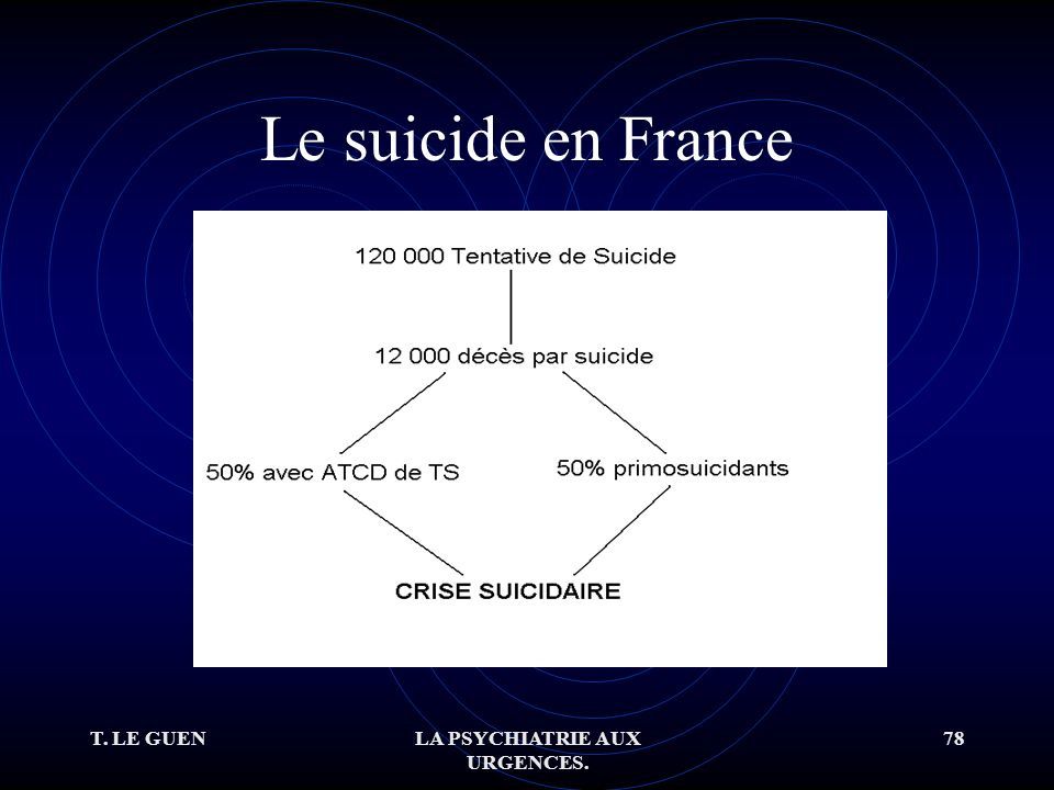 T. LE GUENLA PSYCHIATRIE AUX URGENCES. 78 Le suicide en France