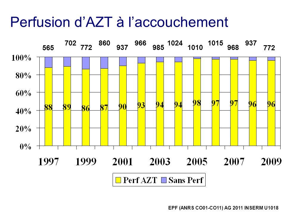 Perfusion dAZT à laccouchement 565 702 772 860 937 966 985 1024 1010 1015 968 772 937 EPF (ANRS CO01-CO11) AG 2011 INSERM U1018