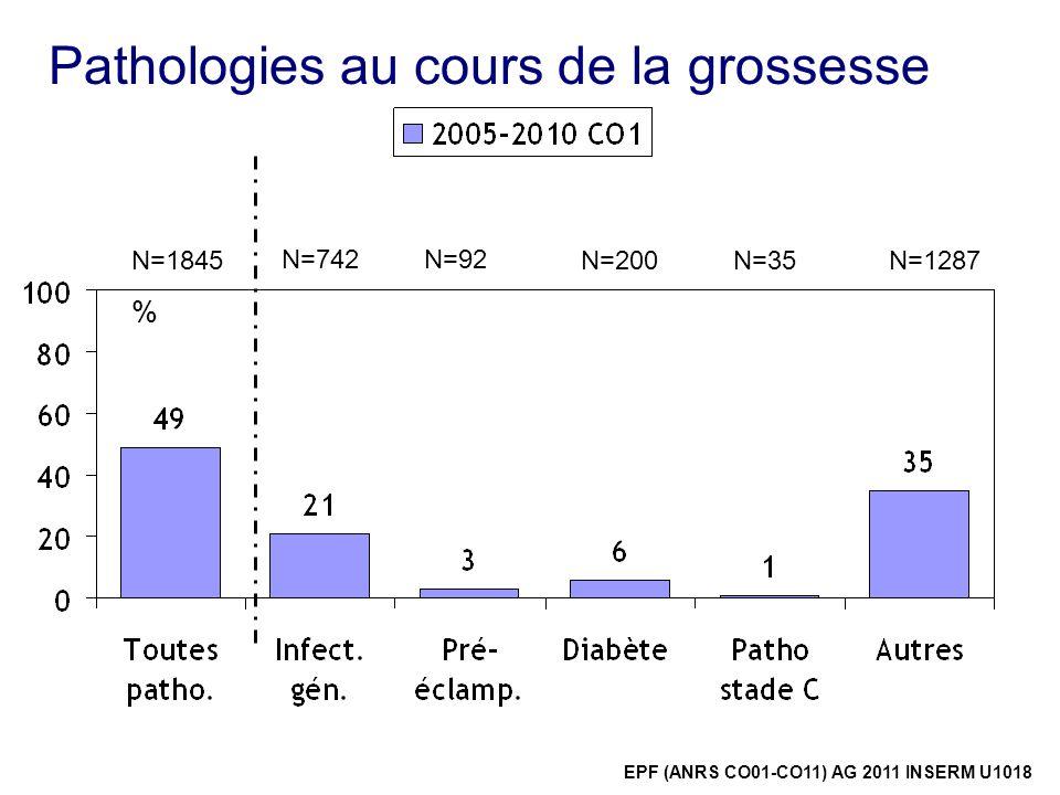 Pathologies au cours de la grossesse % EPF (ANRS CO01-CO11) AG 2011 INSERM U1018 N=1845 N=742N=92 N=200N=35N=1287