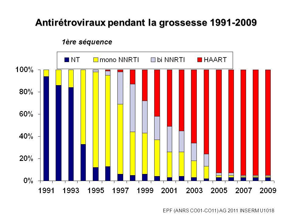 EPF (ANRS CO01-CO11) AG 2011 INSERM U1018 Antirétroviraux pendant la grossesse 1991-2009 1ère séquence