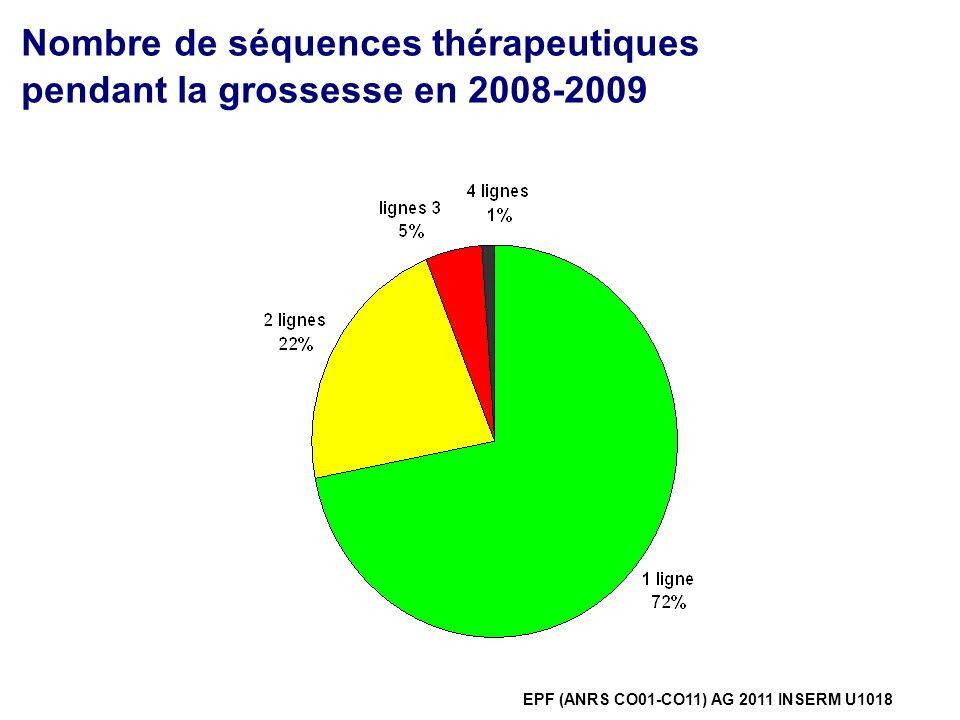 Manoeuvres au cours de la grossesse % Exemples dautres manœuvres : biopsie cervicale, frottis, laser sur condylome,traitement laser EPF (ANRS CO01-CO11) AG 2011 INSERM U1018 N=250N=145N=57N=51