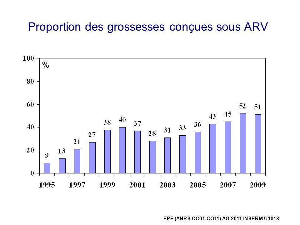 Proportion des grossesses conçues sous ARV %
