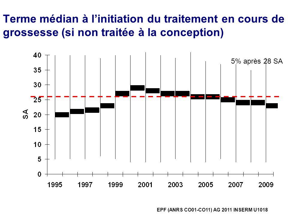 Terme médian à linitiation du traitement en cours de grossesse (si non traitée à la conception) EPF (ANRS CO01-CO11) AG 2011 INSERM U1018 5% après 28
