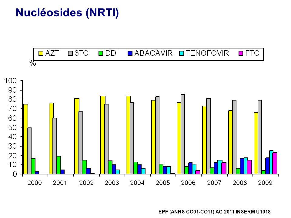 NNRTI % EPF (ANRS CO01-CO11) AG 2011 INSERM U1018