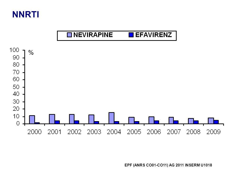 IP % EPF (ANRS CO01-CO11) AG 2011 INSERM U1018 Boost rito 85 %