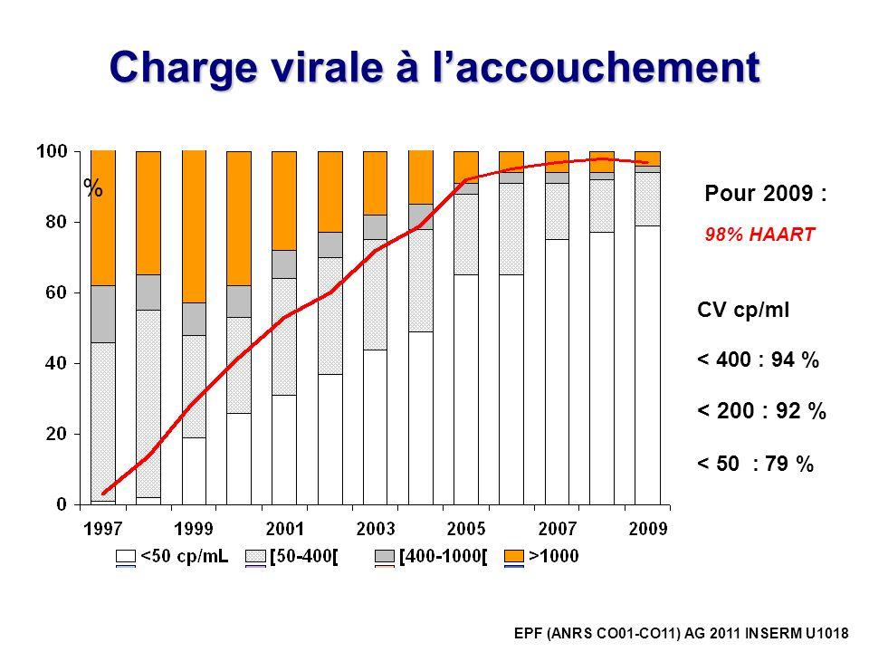 Charge virale à laccouchement % 98% HAART EPF (ANRS CO01-CO11) AG 2011 INSERM U1018 CV cp/ml < 400 : 94 % < 200 : 92 % < 50 : 79 % Pour 2009 :