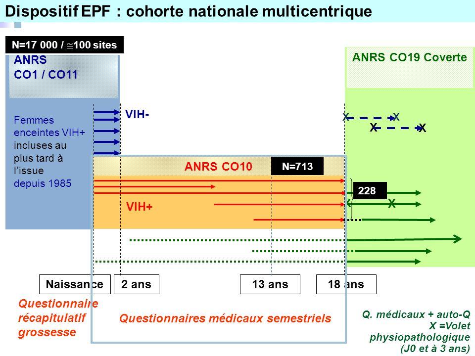 Naissance18 ans13 ans2 ans ANRS CO1 / CO11 VIH- ANRS CO10 N=713 ANRS CO19 Coverte 228 VIH+ Questionnaires médicaux semestriels Q.