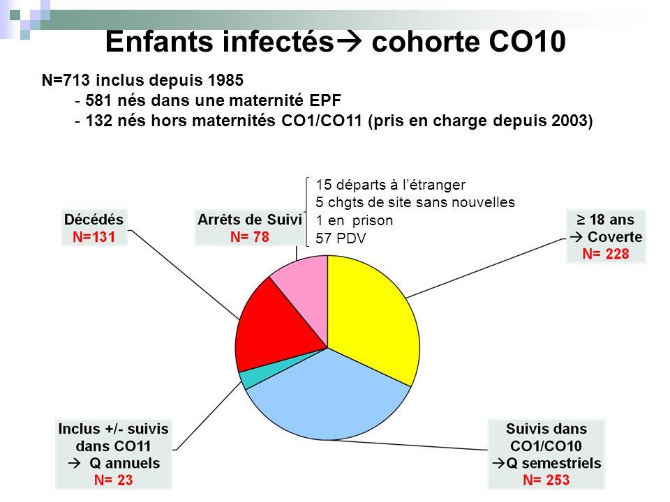 Enfants infectés cohorte CO10 N=713 inclus depuis 1985 - 581 nés dans une maternité EPF - 132 nés hors maternités CO1/CO11 (pris en charge depuis 2003) 15 départs à létranger 5 chgts de site sans nouvelles 1 en prison 57 PDV
